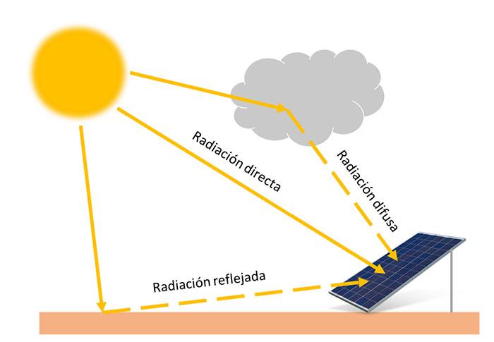 Clasificación de la radiación solar, tipos de radiación